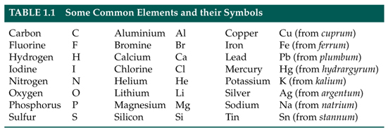 Symbols Elements Carbohydrates Symbol of Elements For