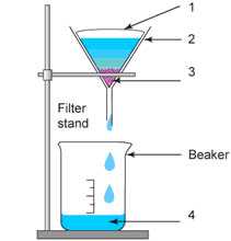 What is the difference between demineralized tap water and