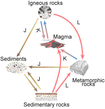 rock cycle diagram quiz pdf