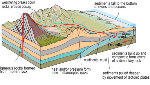 heat and pressure diagram our planet earth #15