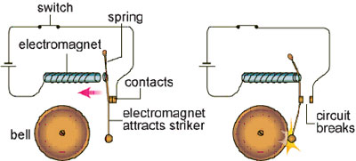 Circuit Diagram Of Electric Bell | Electricity Electromagnetism And Communication Technology