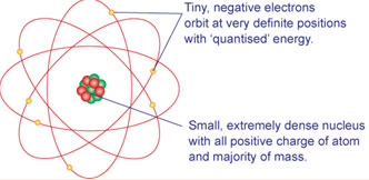 Electronegativity and Bond Polarity Chemistry Tutorial