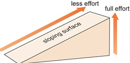 review questionsthis diagram shows an inclined plane  ramp   if a box is pushed up a frictionless ramp  identify which of the following statements would be true